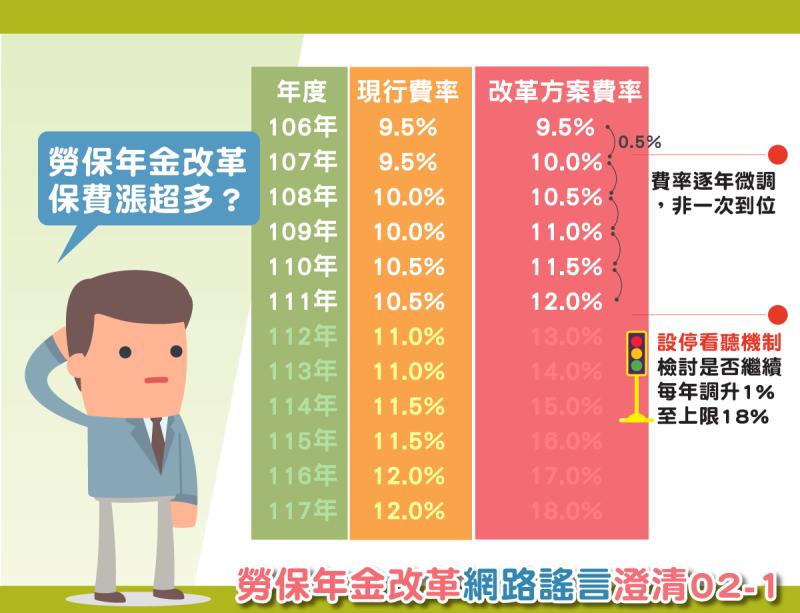 勞保年金改革保費漲超多?勞動部圖表說明。(圖:勞動部提供)