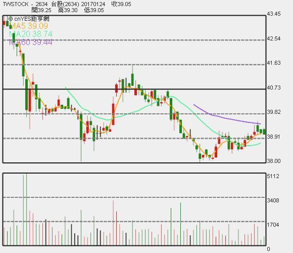 高鐵股價日 K 線圖。
