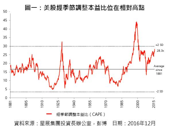 美股經季節調整本益比位在相對高點。(圖:星展集團提供)