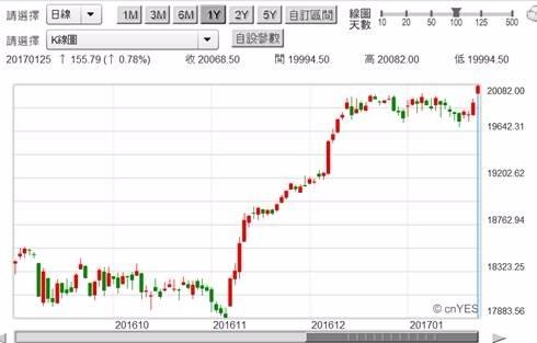 (圖三:美道瓊工業股價指數日曲線圖,鉅亨網首頁)