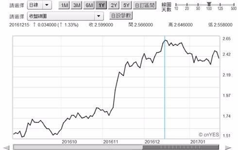 (圖四:美10年期國債殖利率日曲線圖,鉅亨網債券)