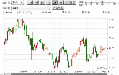 (圖二:鴻海公司股價周K線圖,鉅亨網台股)