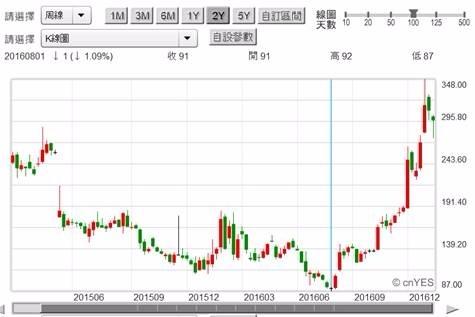 (圖五:日本夏普公司股價周K線圖,鉅亨網首頁)