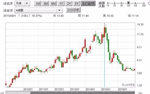 (圖四:聯想香港上市股價月曲線圖,鉅亨網搜尋)