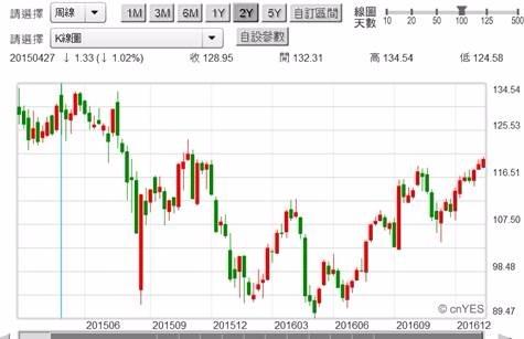 (圖一:美國Apple公司股價周K線圖,鉅亨網首頁)