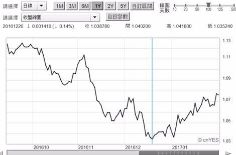 (圖三:歐元兌換美元匯率日曲線圖,鉅亨網首頁)