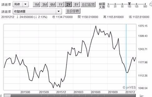 (圖五:國際金價周曲線圖,鉅亨網黃金)