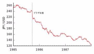 (圖二:日圓兌換美元在廣場會議前後由250升值到200,維基百科)