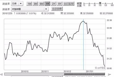 (圖四:新台幣兌換美元匯率日曲線圖,鉅亨網首頁)