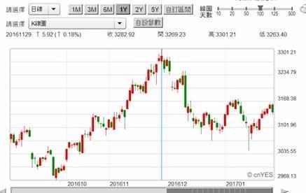 (圖六:中國上證股價指數日K線圖,兇中帶吉?鉅亨網首頁)