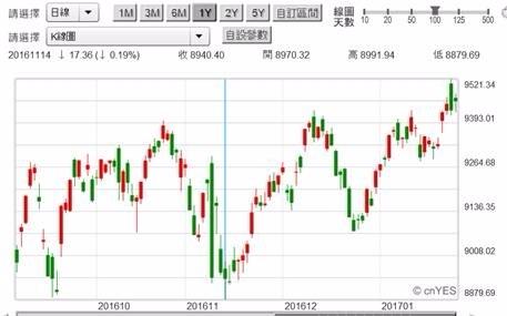(圖三:台股加權股價指數日K線圖,鉅亨網首頁)