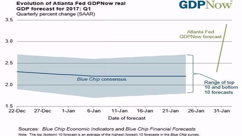 亞特蘭大 Fed 預估第一季美國GDP成長率為3.4% 圖片來源:Atlanta Fed