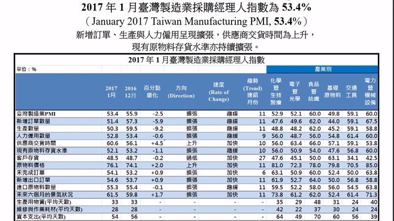 2017 年 1 月臺灣製造業採購經理人指數為 53.4%,已連續11個月呈現擴張,惟擴張速度趨緩。(圖/中經院提供)