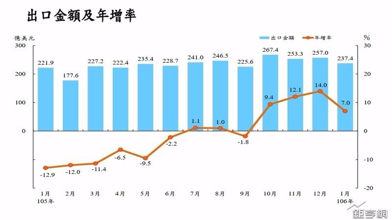 春節影響,台灣1月出口年成長腰斬至7%,仍連4紅。(資料來源:財政部)