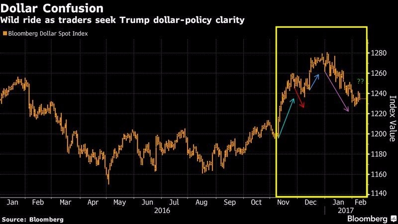 彭博美元現貨指數 (2016年一月至今) 圖片來源:Bloomberg