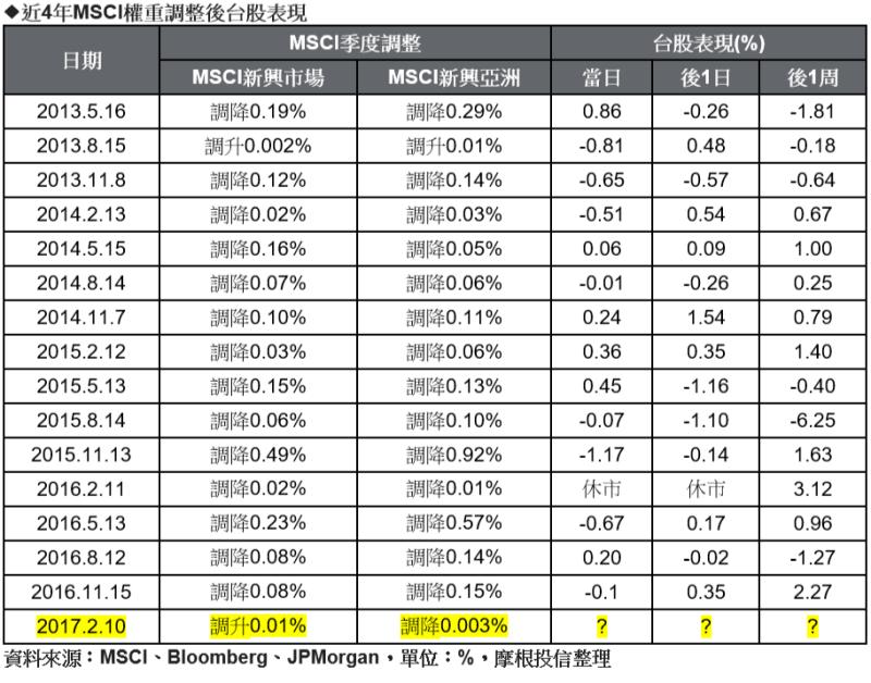 近4年MSCI權重調整後台股表現。(表:摩根投信整理提供)