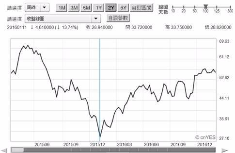 (圖二:北海布侖特原油價周曲線圖,鉅亨網期貨)