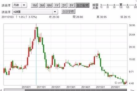 (圖三:爭氣點吧!陽明海運股價月K線圖,鉅亨網首頁)