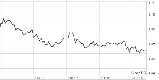 歐元兌瑞士法郎維持在1.6之上。(圖:鉅亨網)