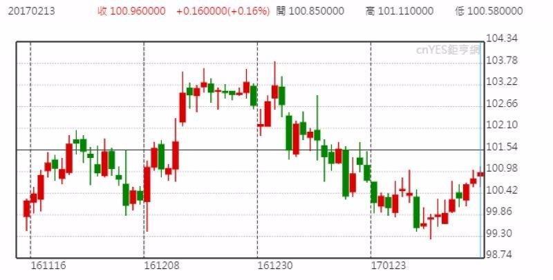 美元指數日線走勢圖 (近三個月以來表現)