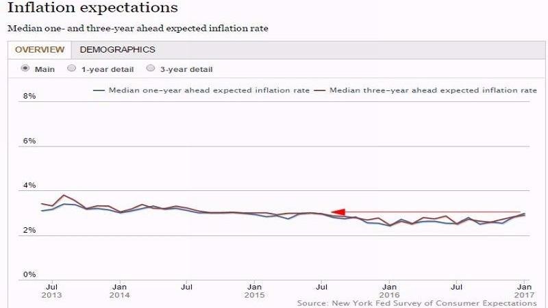 Fed紐約分行之通膨預期調查 圖片來源:NY Fed