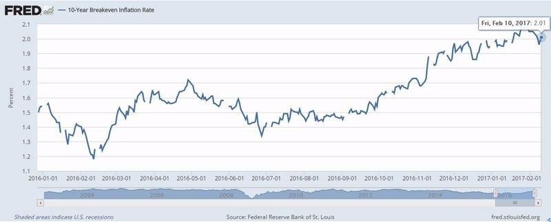 十年期美債平衡通膨率 (2016年一月至今) 圖片來源:Fred