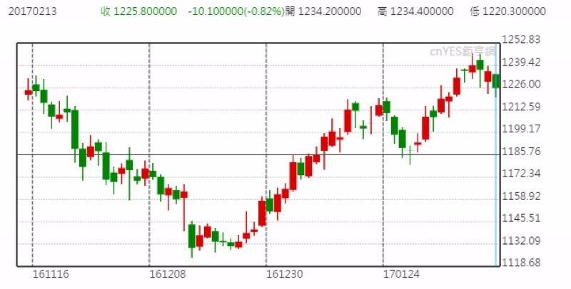 國際金價日線走勢圖 (近三個月以來表現)