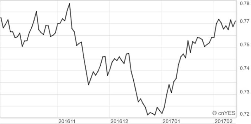 近期澳元兌美元走勢線圖