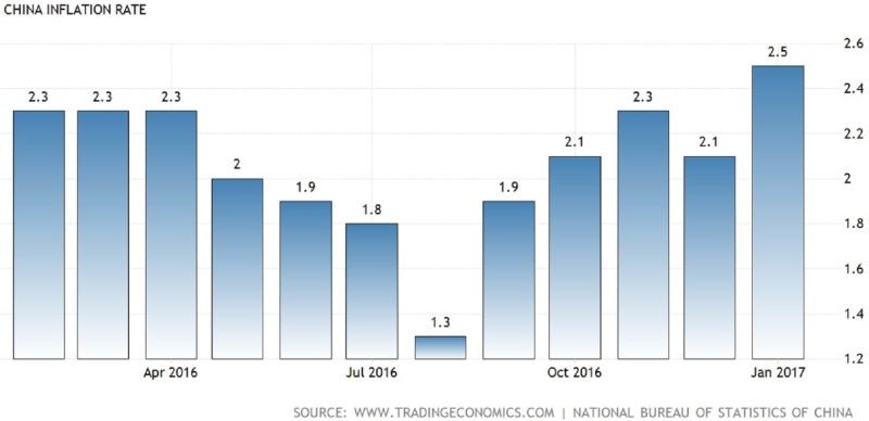 中國CPI近一年走勢。