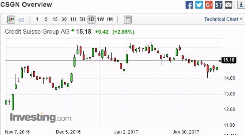 瑞士信貸股價日線走勢圖 (近三個月以來表現) 圖片來源:Investing.com