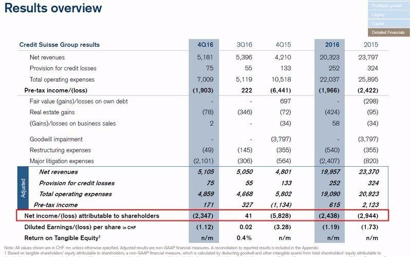 瑞士信貸Q4出現暴虧23.47億瑞郎 圖片來源:Credit Suisse)