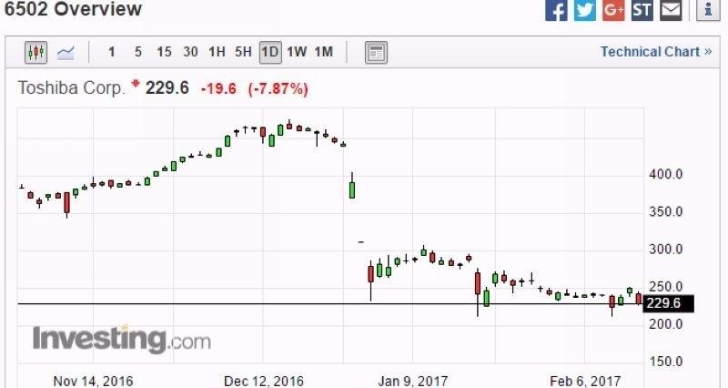 東芝股價日線走勢圖 (近三個月以來表現) 圖片來源:Investing.com