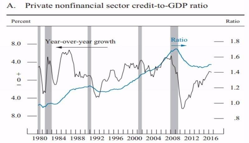 藍:非金融業民間企業負債佔 GDP 之比重 黑:非金融業民間企業負債之年增率 圖片來源:Fed