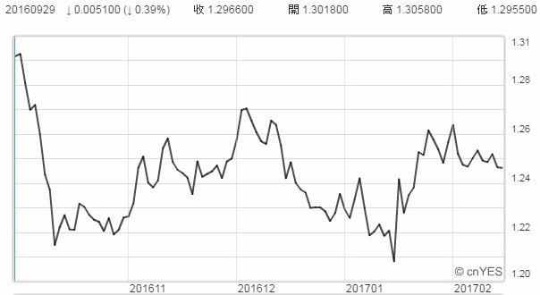 英鎊兌美元近期走勢圖。