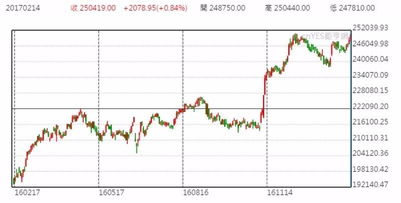 波克夏海瑟威 A 股股價日線走勢圖 (近一年以來表現)