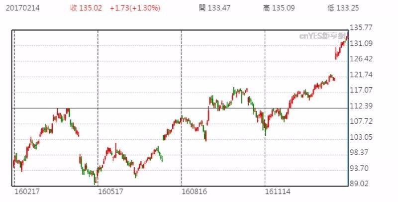 蘋果股價日線走勢圖 (近一年以來表現)