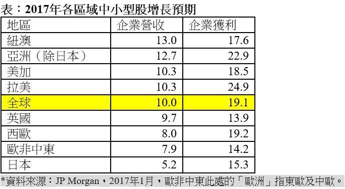2017年各區域中小型股增長預期。(表:保德信整理提供)