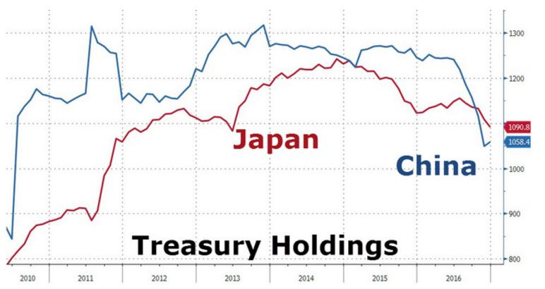 中、日持有美債金額走勢,藍線為中國,紅線為日本。(圖:華爾街見聞)