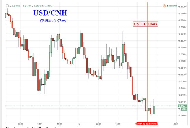 美元兌離岸人民幣走勢。(圖:Nasdaq網站)
