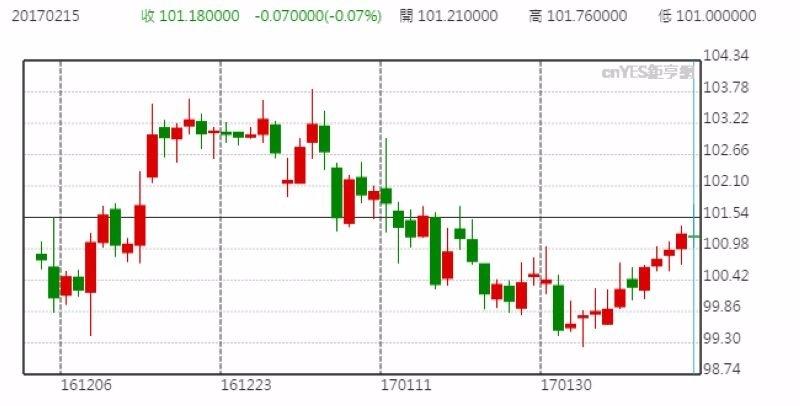美元指數日線走勢圖 (進三個月以來表現)