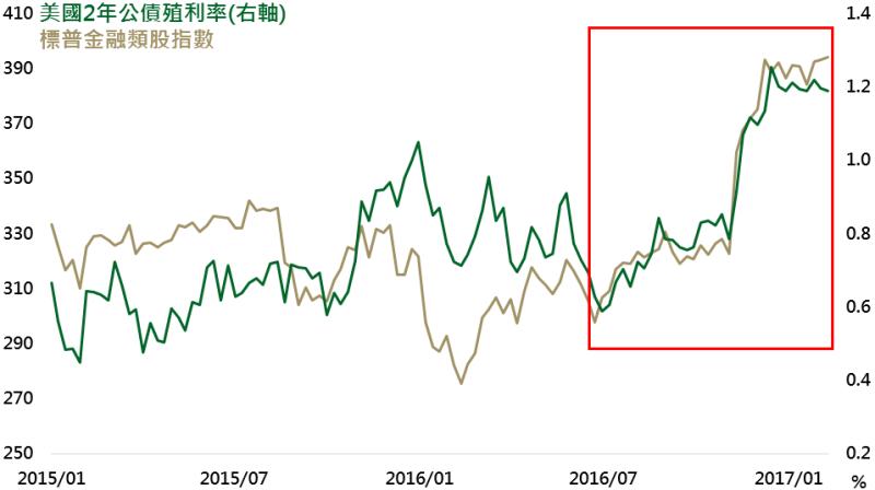 資料來源:Bloomberg,鉅亨網投顧整理;資料日期:2017/02/15。此資料僅為歷史數據模擬回測,不為未來投資獲利之保證,在不同指數走勢、比重與期間下,可能得到不同數據結果。