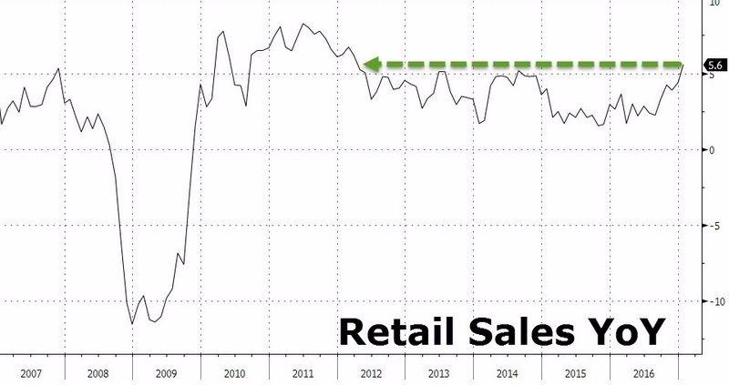 美國零售銷售年增率走勢圖 (自2007年至今) 圖片來源:Zerohedge