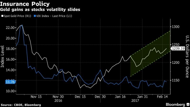 金價隨股市震盪走低而攀升。圖片來源:《彭博社》