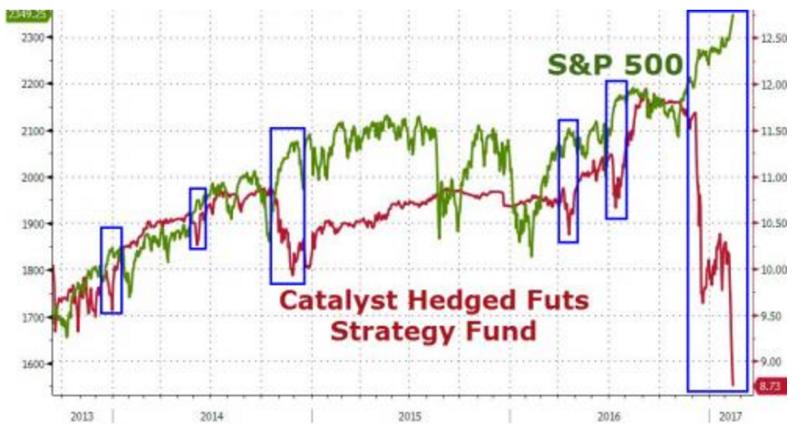 標普指數和 Catalyst 基金股價走勢相反。(圖:ZeroHedge)