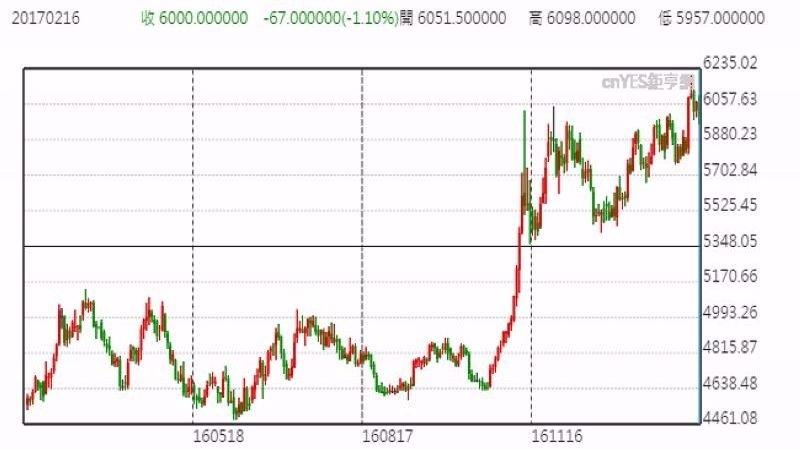國際銅價日線走勢圖 (近一年以來表現)