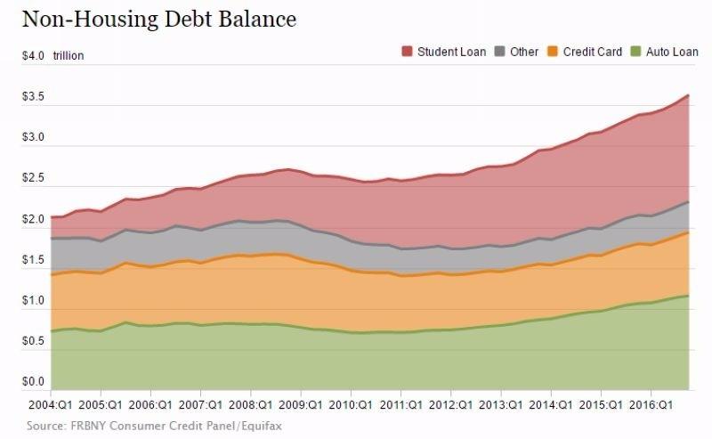 紅:學貸 灰:其他貸款 橘:卡債 綠:車貸 圖片來源:NY Fed