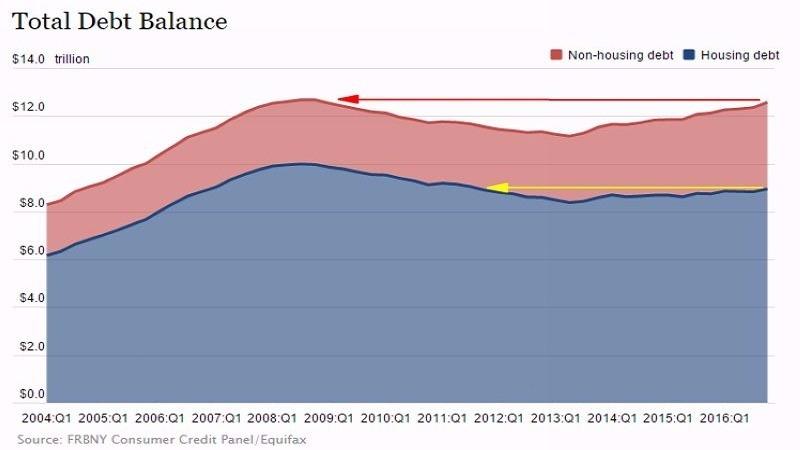 紅:除房貸外之其他負債 藍:房貸 圖片來源:NY Fed