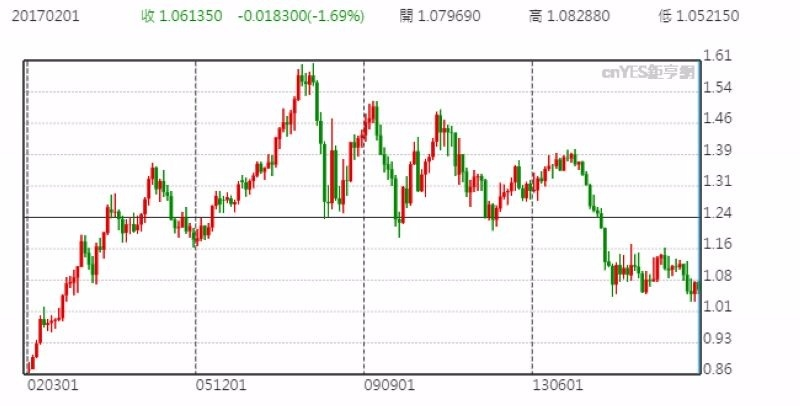 歐元兌美元月線走勢圖 (近十五年來表現)
