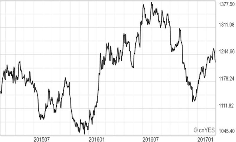 近年紐約黃金期貨價格走勢圖