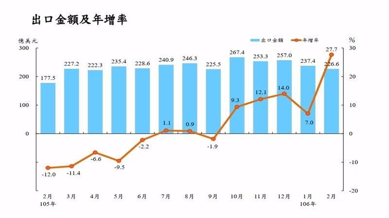 台灣近月出口統計。(圖擷自財政部)